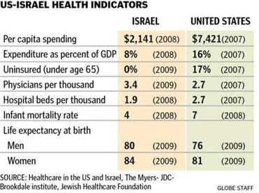 "An inconvenient fact: Our great ally Israel, a country that American military hawks love, has what we dismiss as ""socialized"" medicine--and a very cost-efficient health care system that is far, far more ""socialized"" than ""Obamacare."""